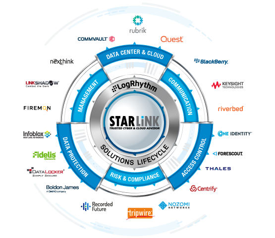 StarLink Solutions Lifecycle